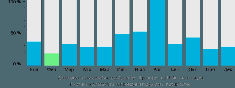 Динамика поиска авиабилетов из Душанбе во Франкфурт-на-Майне по месяцам