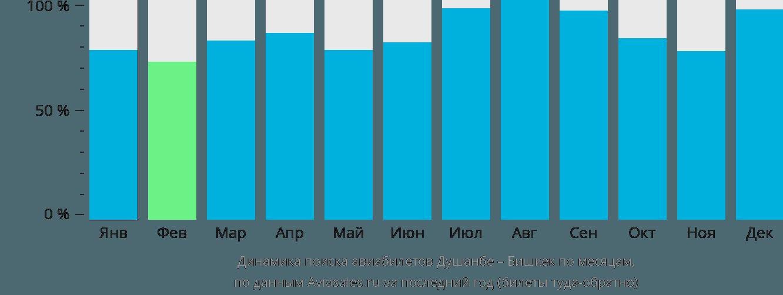 Динамика поиска авиабилетов из Душанбе в Бишкек по месяцам