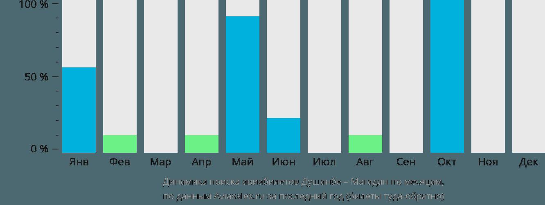 Динамика поиска авиабилетов из Душанбе в Магадан по месяцам