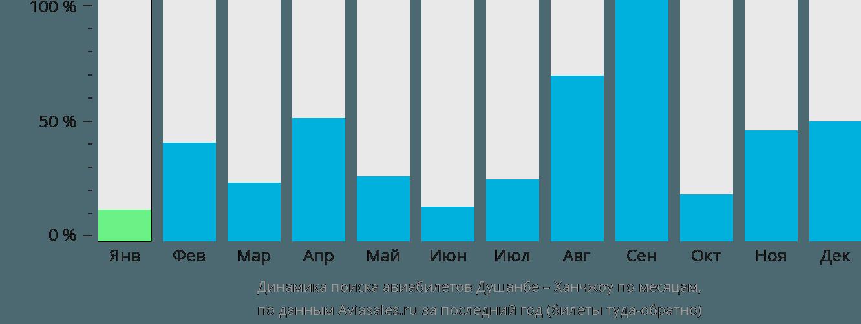 Динамика поиска авиабилетов из Душанбе в Ханчжоу по месяцам
