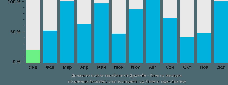 Динамика поиска авиабилетов из Душанбе в Киев по месяцам