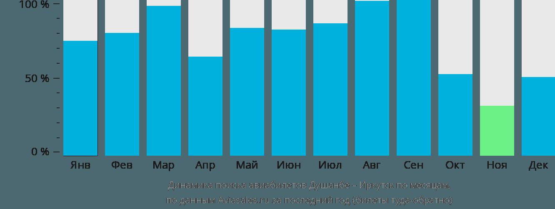 Динамика поиска авиабилетов из Душанбе в Иркутск по месяцам