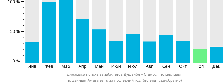 Динамика поиска авиабилетов из Душанбе в Стамбул по месяцам