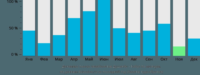 Динамика поиска авиабилетов из Душанбе в Кабул по месяцам