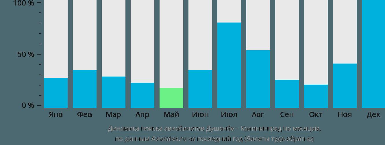 Динамика поиска авиабилетов из Душанбе в Калининград по месяцам