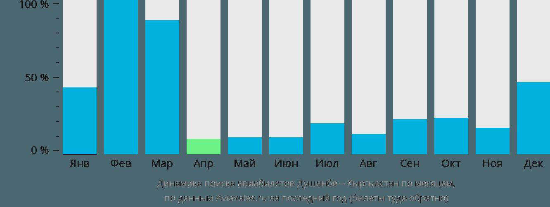 Динамика поиска авиабилетов из Душанбе в Кыргызстан по месяцам
