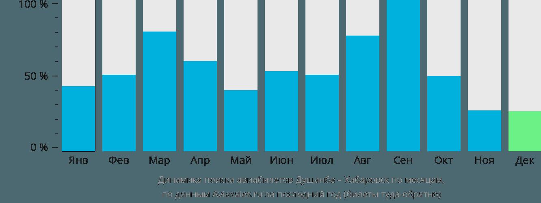 Динамика поиска авиабилетов из Душанбе в Хабаровск по месяцам