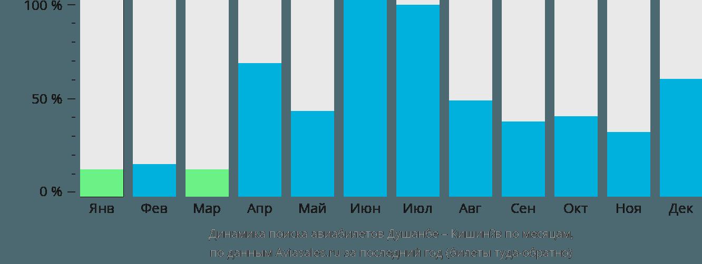 Динамика поиска авиабилетов из Душанбе в Кишинёв по месяцам
