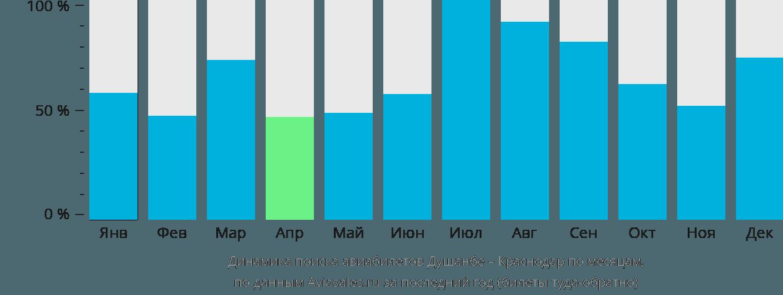 Динамика поиска авиабилетов из Душанбе в Краснодар по месяцам