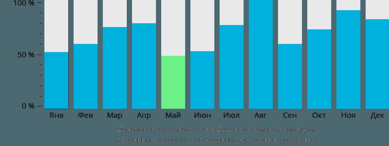 Динамика поиска авиабилетов из Душанбе в Самару по месяцам
