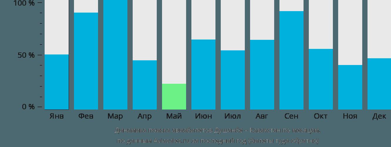 Динамика поиска авиабилетов из Душанбе в Казахстан по месяцам
