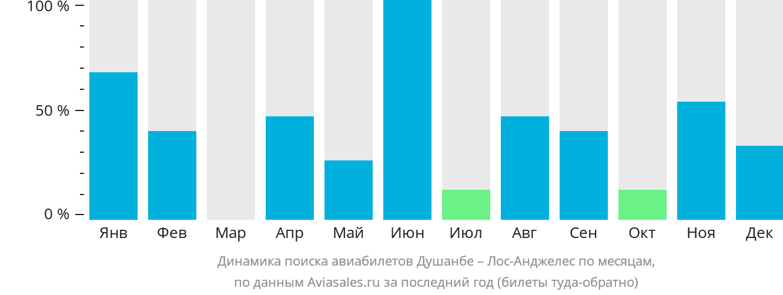 Динамика поиска авиабилетов из Душанбе в Лос-Анджелес по месяцам