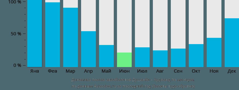 Динамика поиска авиабилетов из Душанбе в Худжанд по месяцам