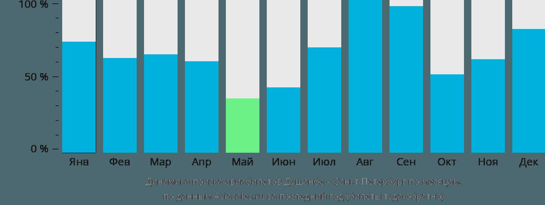 Динамика поиска авиабилетов из Душанбе в Санкт-Петербург по месяцам