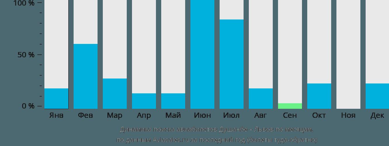Динамика поиска авиабилетов из Душанбе в Львов по месяцам