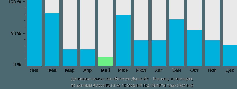 Динамика поиска авиабилетов из Душанбе в Мешхед по месяцам