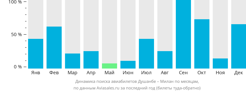 Динамика поиска авиабилетов из Душанбе в Милан по месяцам