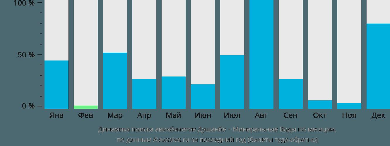 Динамика поиска авиабилетов из Душанбе в Минеральные воды по месяцам