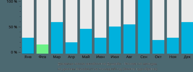 Динамика поиска авиабилетов из Душанбе в Мюнхен по месяцам