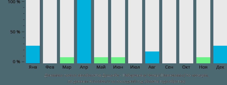 Динамика поиска авиабилетов из Душанбе в Нижнекамск по месяцам