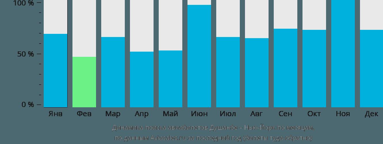Динамика поиска авиабилетов из Душанбе в Нью-Йорк по месяцам