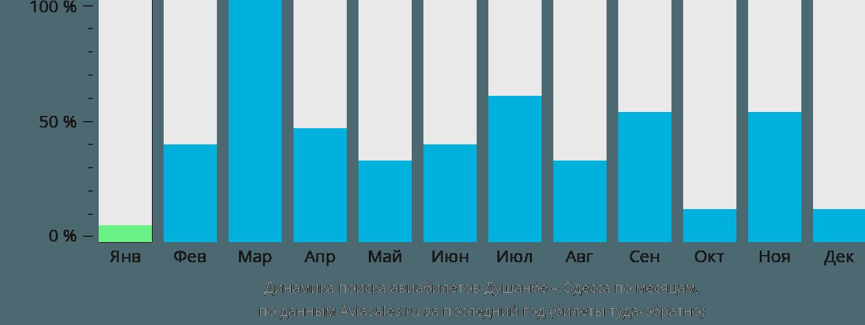 Динамика поиска авиабилетов из Душанбе в Одессу по месяцам