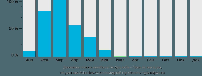 Динамика поиска авиабилетов из Душанбе в Омск по месяцам