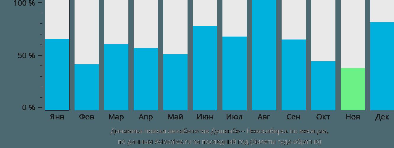 Динамика поиска авиабилетов из Душанбе в Новосибирск по месяцам