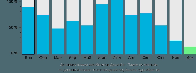 Динамика поиска авиабилетов из Душанбе в Париж по месяцам