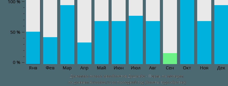 Динамика поиска авиабилетов из Душанбе в Пермь по месяцам