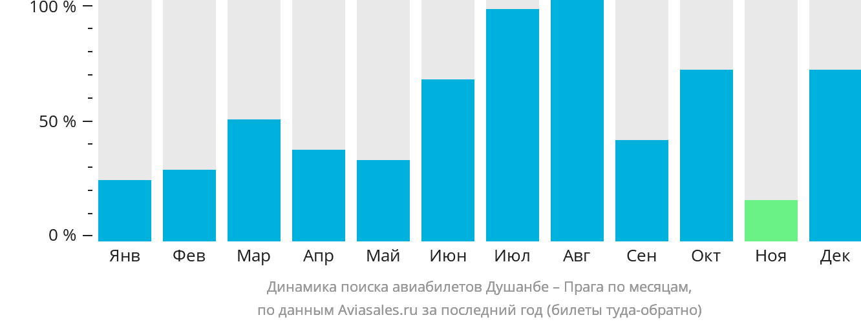 Динамика поиска авиабилетов из Душанбе в Прагу по месяцам