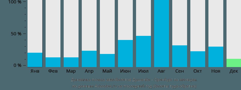 Динамика поиска авиабилетов из Душанбе в Оренбург по месяцам