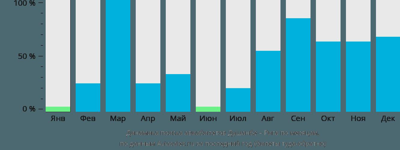 Динамика поиска авиабилетов из Душанбе в Ригу по месяцам