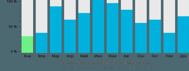 Динамика поиска авиабилетов из Душанбе в Рим по месяцам