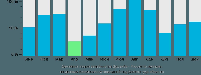 Динамика поиска авиабилетов из Душанбе в Россию по месяцам