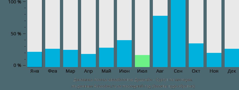 Динамика поиска авиабилетов из Душанбе в Сургут по месяцам