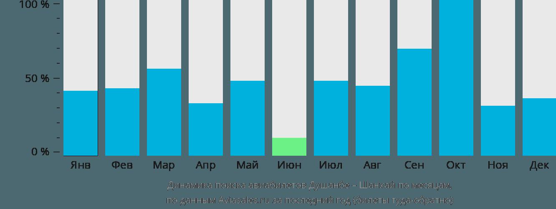 Динамика поиска авиабилетов из Душанбе в Шанхай по месяцам