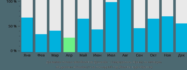 Динамика поиска авиабилетов из Душанбе в Симферополь по месяцам