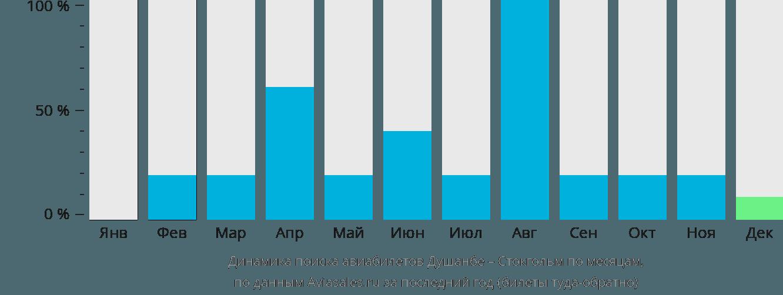 Динамика поиска авиабилетов из Душанбе в Стокгольм по месяцам