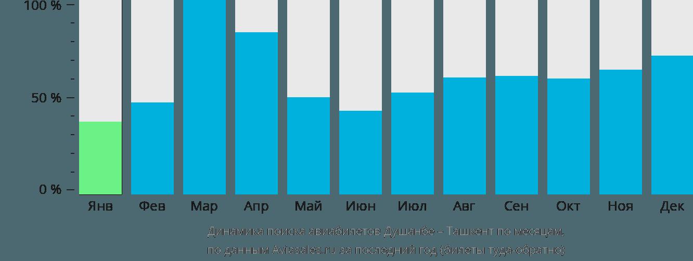 Динамика поиска авиабилетов из Душанбе в Ташкент по месяцам