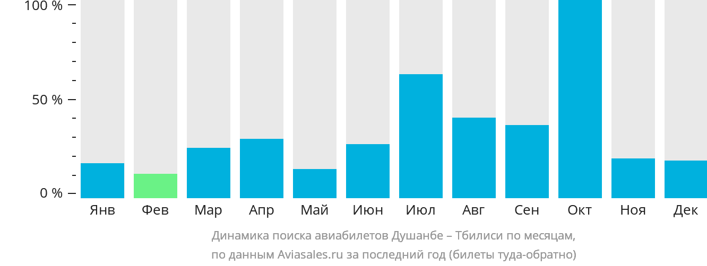 Динамика поиска авиабилетов из Душанбе в Тбилиси по месяцам