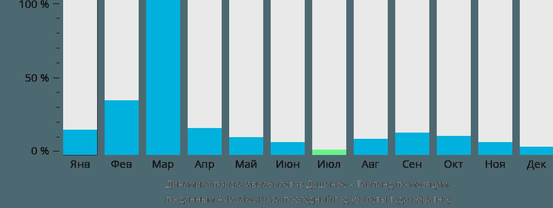 Динамика поиска авиабилетов из Душанбе в Таиланд по месяцам
