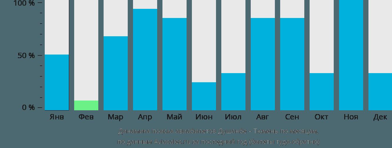 Динамика поиска авиабилетов из Душанбе в Тюмень по месяцам