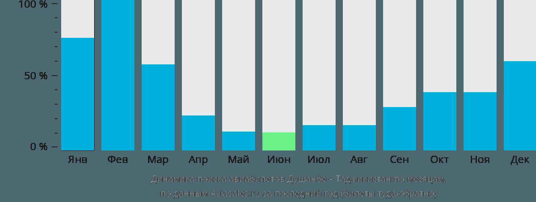 Динамика поиска авиабилетов из Душанбе в Таджикистан по месяцам