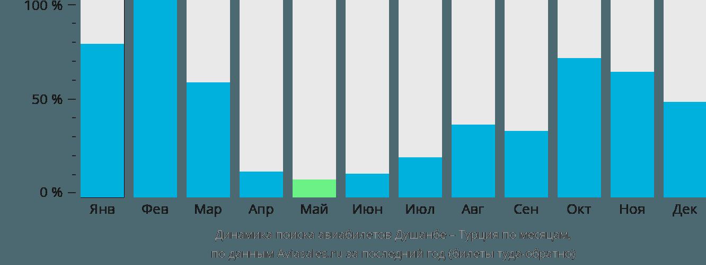 Динамика поиска авиабилетов из Душанбе в Турцию по месяцам
