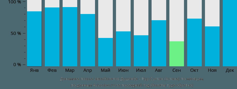 Динамика поиска авиабилетов из Душанбе в Астану по месяцам