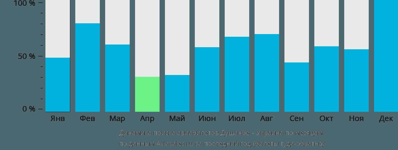 Динамика поиска авиабилетов из Душанбе в Украину по месяцам