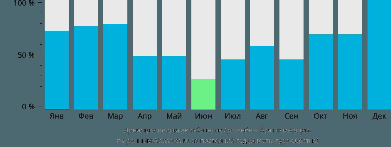 Динамика поиска авиабилетов из Душанбе в Уфу по месяцам