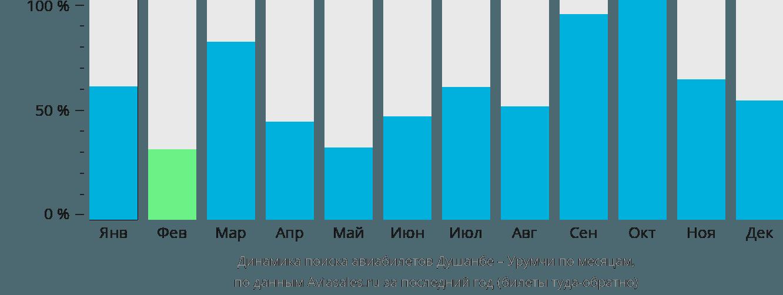 Динамика поиска авиабилетов из Душанбе в Урумчи по месяцам
