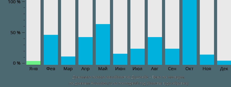 Динамика поиска авиабилетов из Душанбе в Вену по месяцам